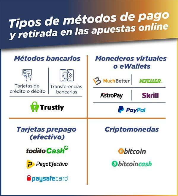 métodos de pago apuestas perú